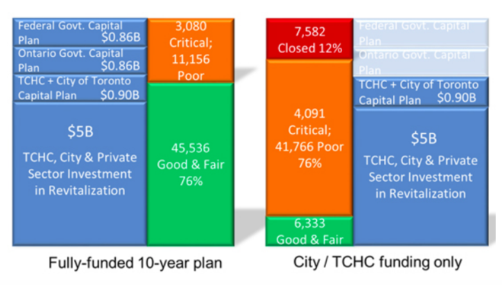 Charts from Toronto Community Housing website showing two budget plans for the $2.6 billion needed for capital repairs.