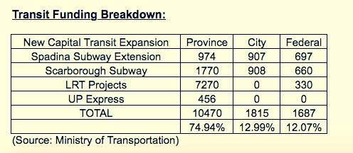 "Screenshot from the Minister's statement called entitled ""Transit Funding Breakdown."""