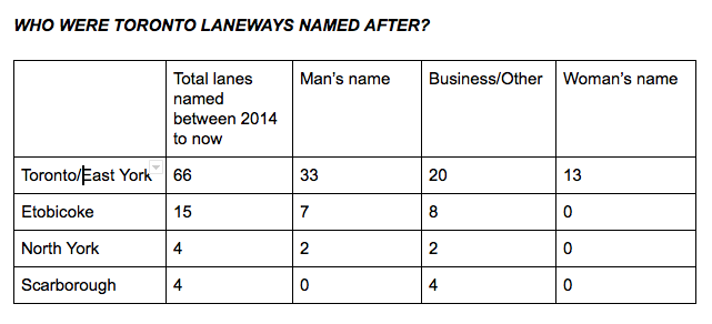 Table showing the breakdown of laneways named since 2014. Of the 89 names, only 13 were named after women – less than 15%.